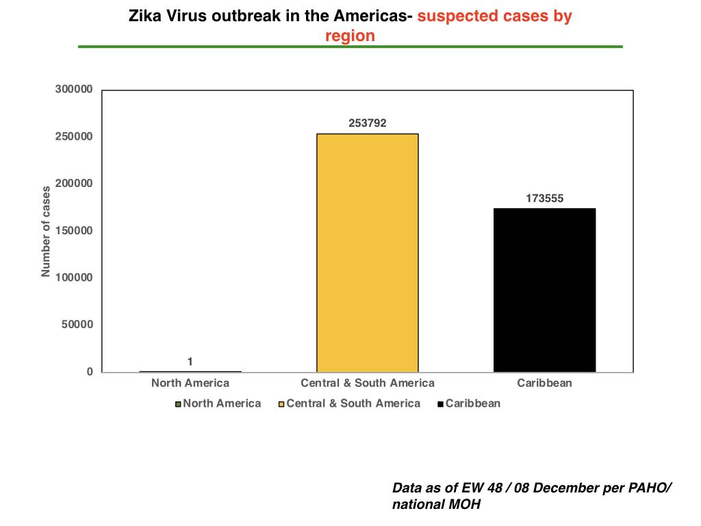 ZIKV in the Americas: Suspected  cases per region (Chart)